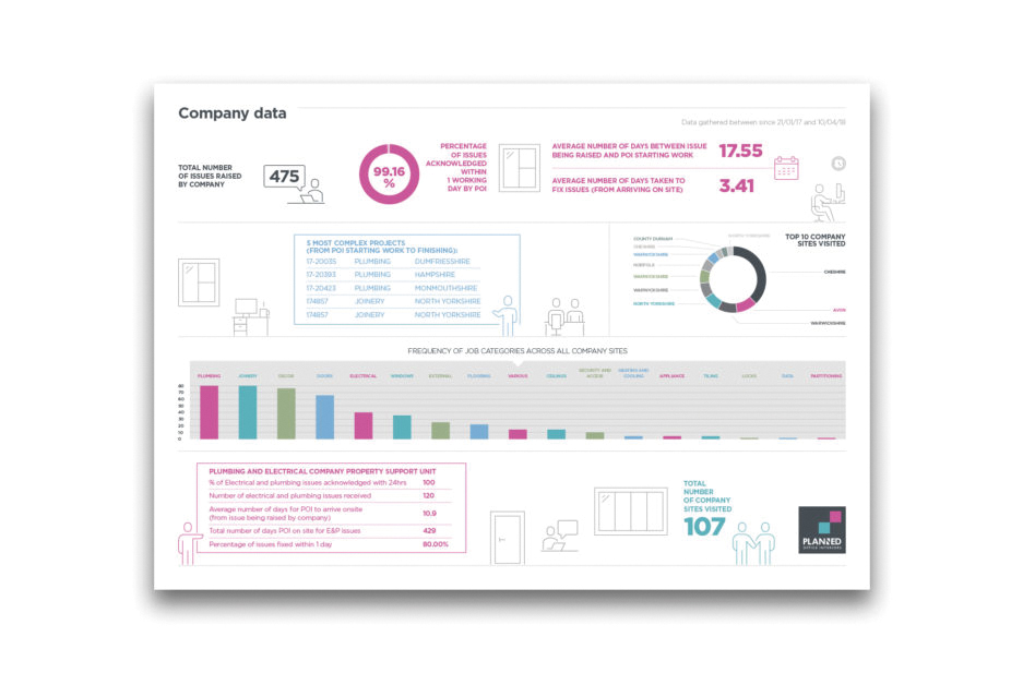 POI case study page infographic