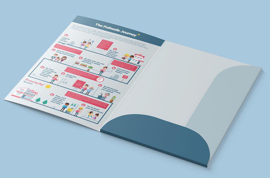 Follwells Customer capacity folder open with Customer Journey infographic
