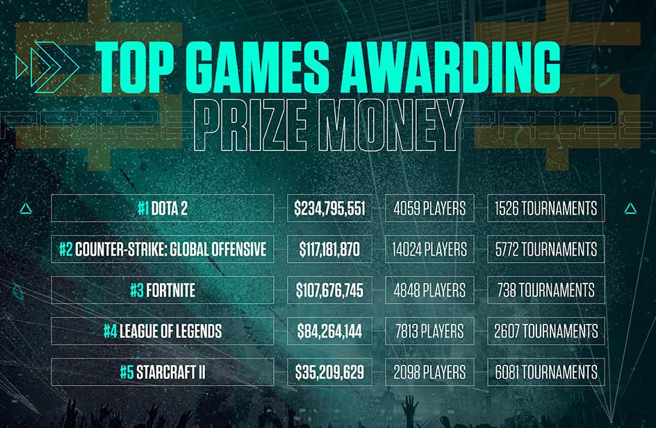 Top games awarding prize money - Dota 2 awarded $234,795,551 in prize money